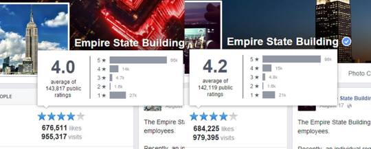 Empire State Building Review Ratings